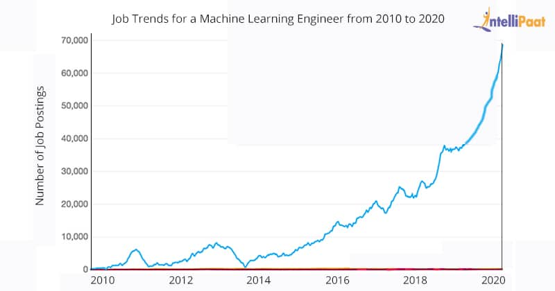 Job trends for a Machine Learning Engineer