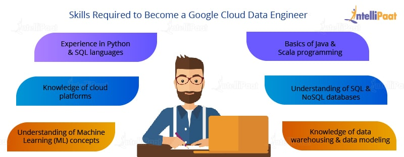 Skills to become a Google Cloud Data Engineer