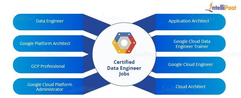 GCP Certified Data Engineer Jobs