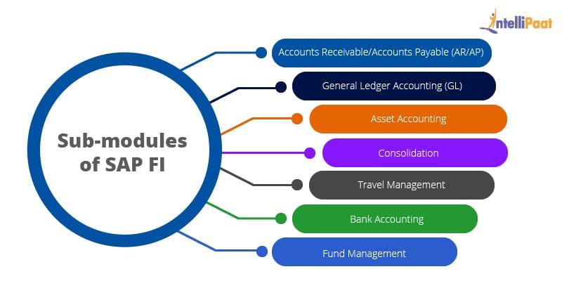 SAP FI sub modules