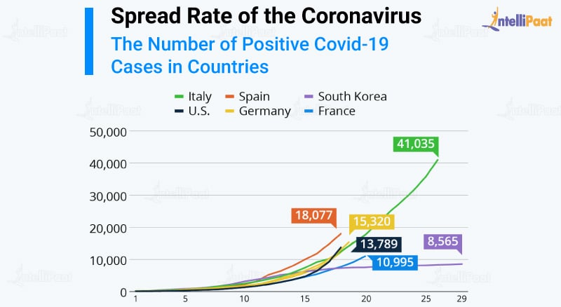 Covid-19 growth rate