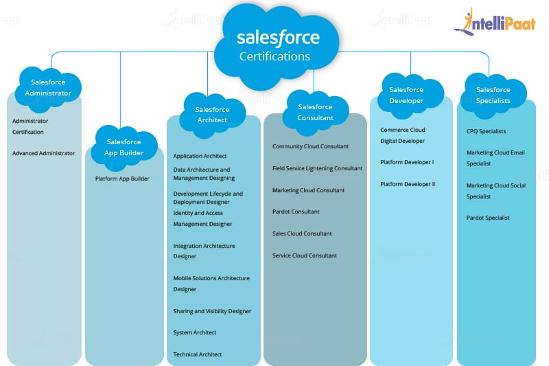 salesforce certification career track fast help types certifications categories