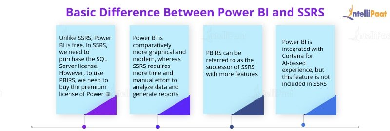 Difference between Power BI and SSRS