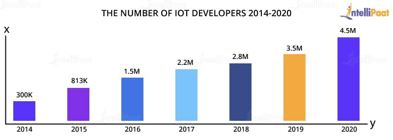 Jobs for IoT developers