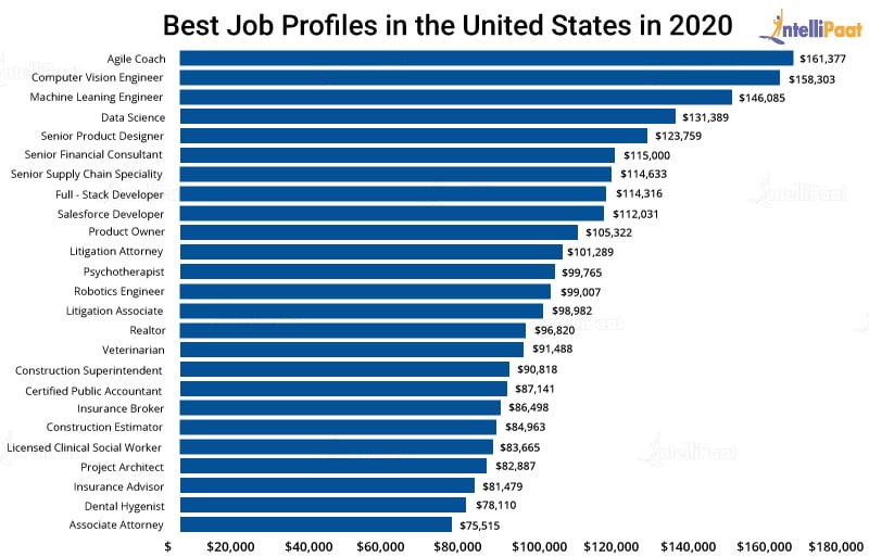 Best Job Profiles in the US
