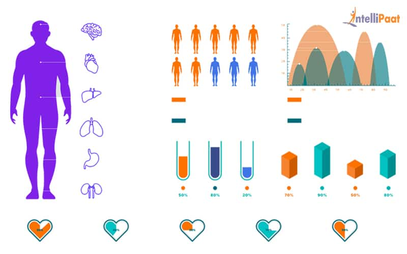 Data Science in patient diagnosis