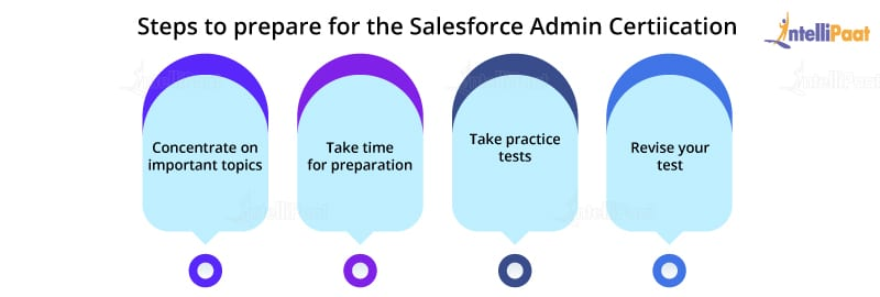 Salesforce Admin Certification preparation steps