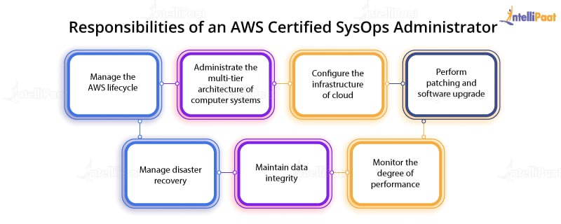 AWS Certified SysOps Administrator Responsibilities