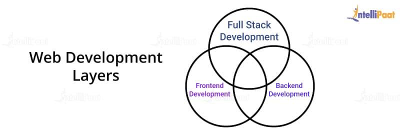 Web Development Layers