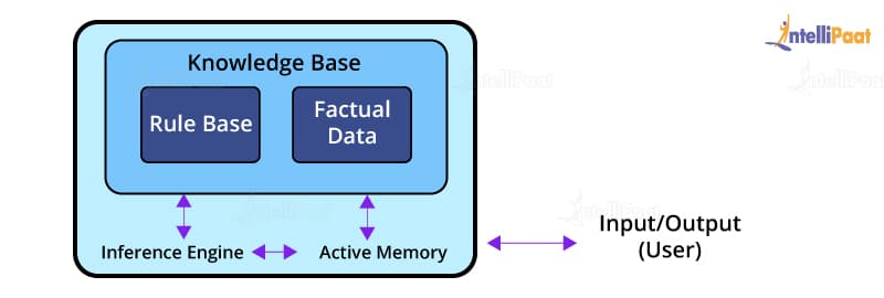 Architecture of production system in AI