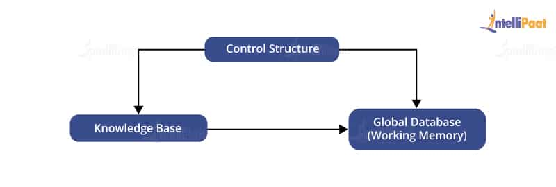 Components of production system