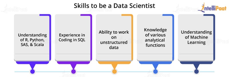 Skills to be a Data Analyst