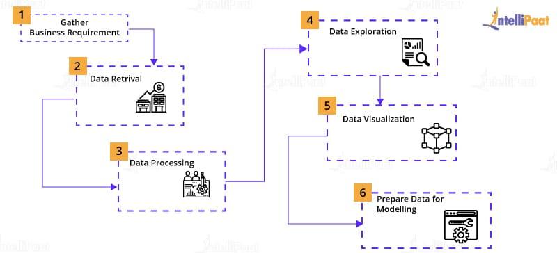Data Science Mechanism