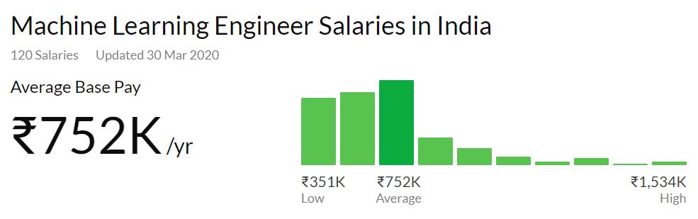 ML Engineers Salary