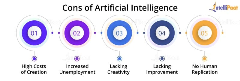 Cons of AI