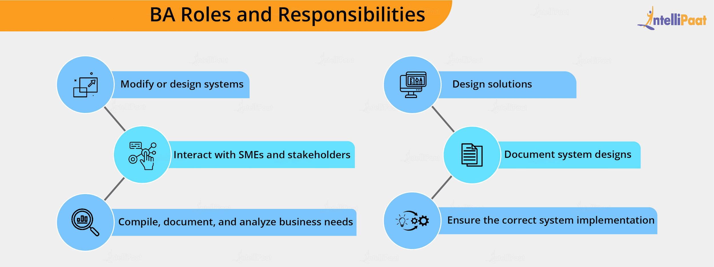 BA Roles and Responsibilities
