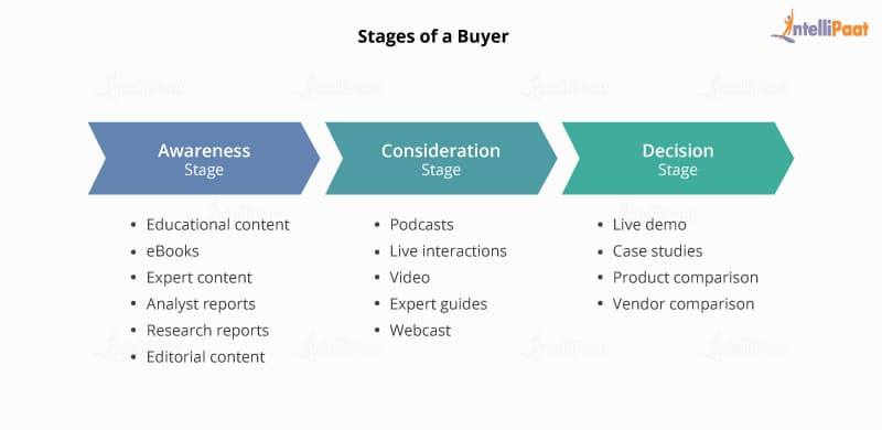 Buyer stages