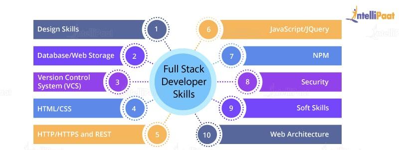 Full Stack Developer Skills
