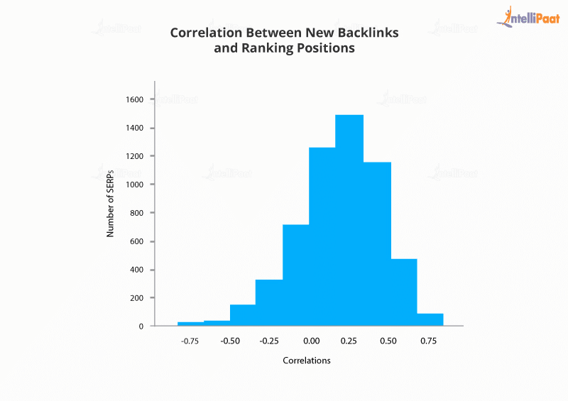 How Backlinks Correlate to SERP Ranking