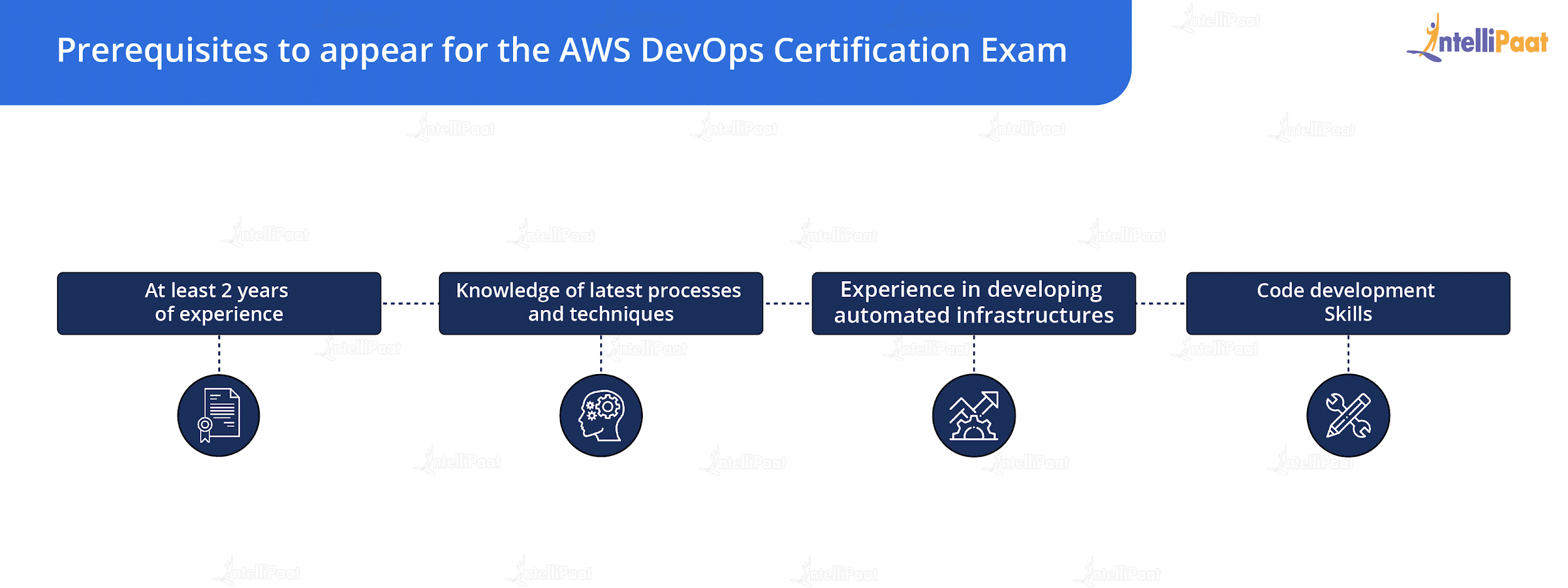 Prerequisites to Appear for the AWS DevOps Certification Exam