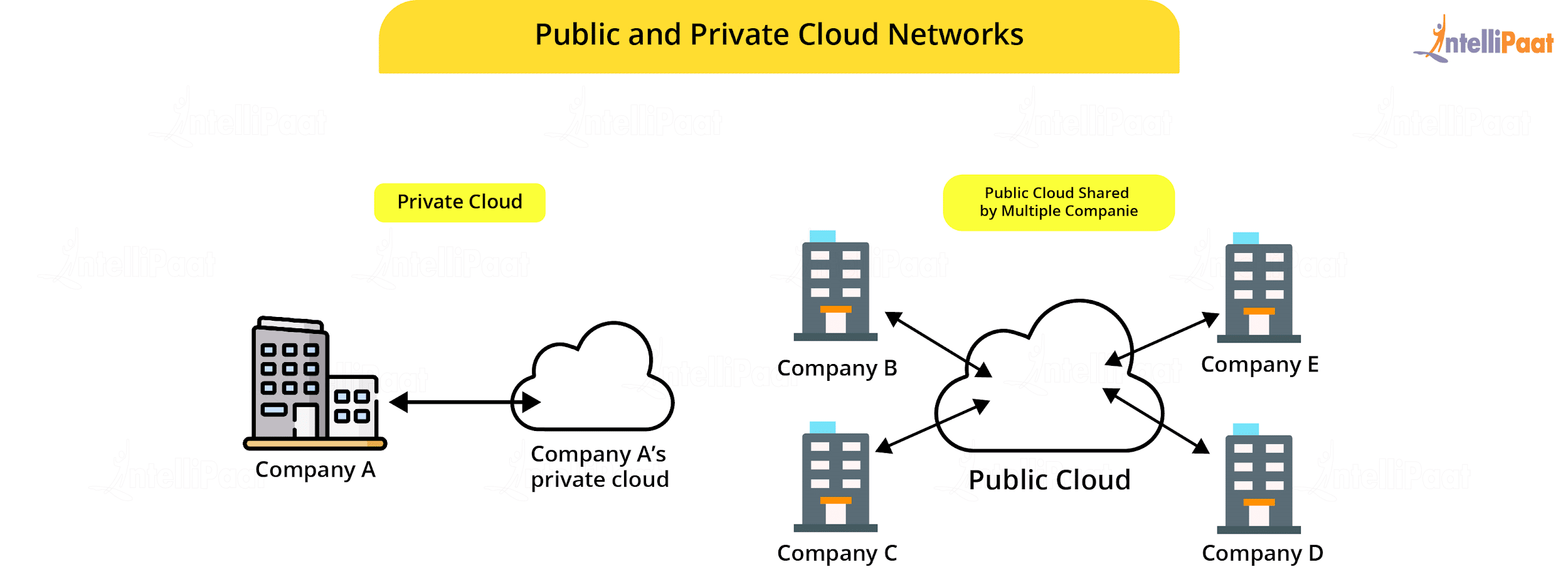 Public and Private Cloud Networks