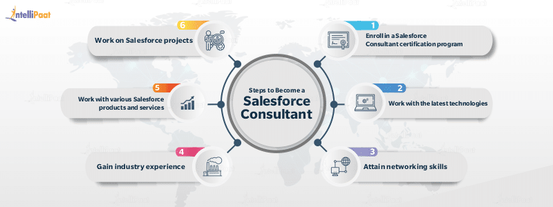 Steps to Become a Salesforce Consultant