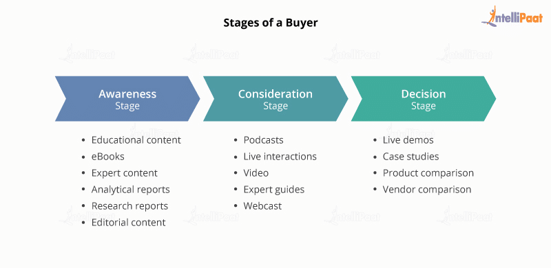 Steps to develop a content marketing strategy