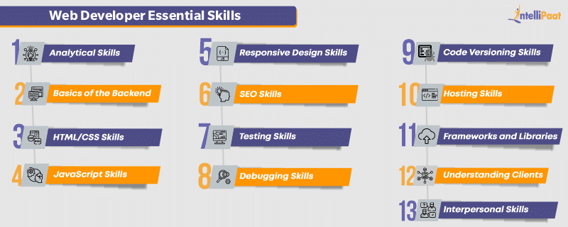 Web Developer Essential Skills List