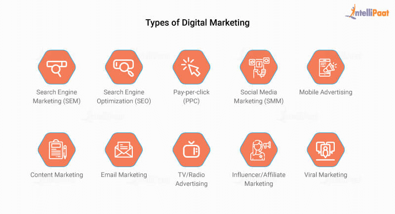 10 Types of Digital Marketing