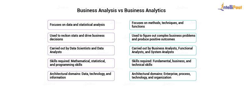 Business Analysis vs Analytics