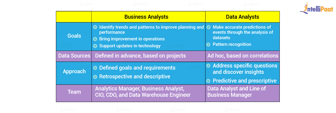 Comparison between Business Analyst and Data Analyst