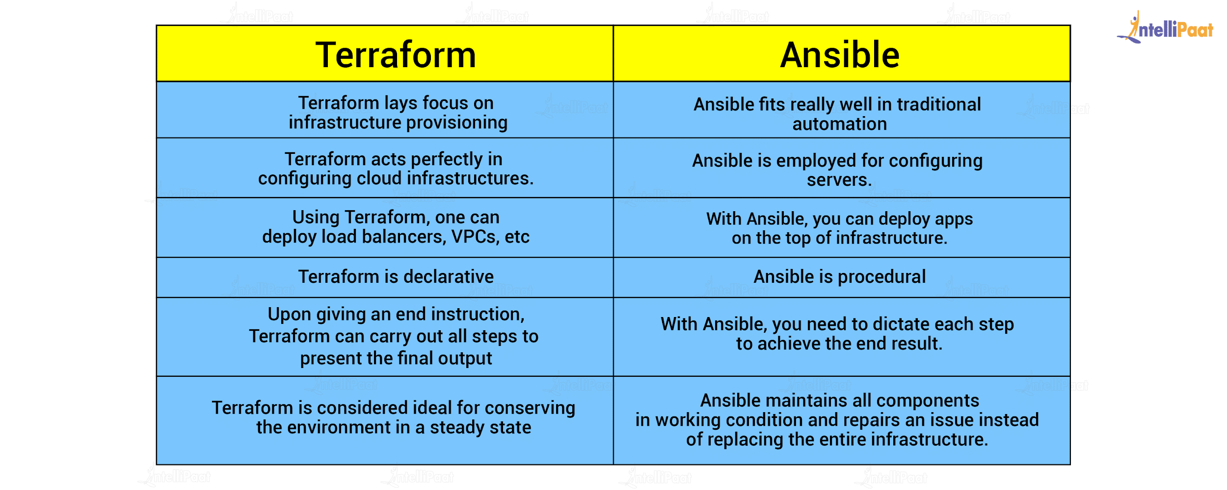 Difference Between Terraform and Ansible
