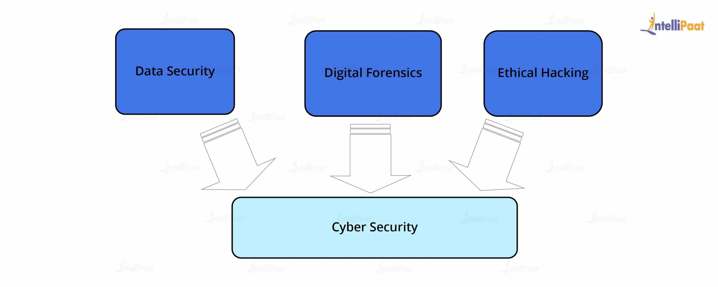 Parts of Cyber Security