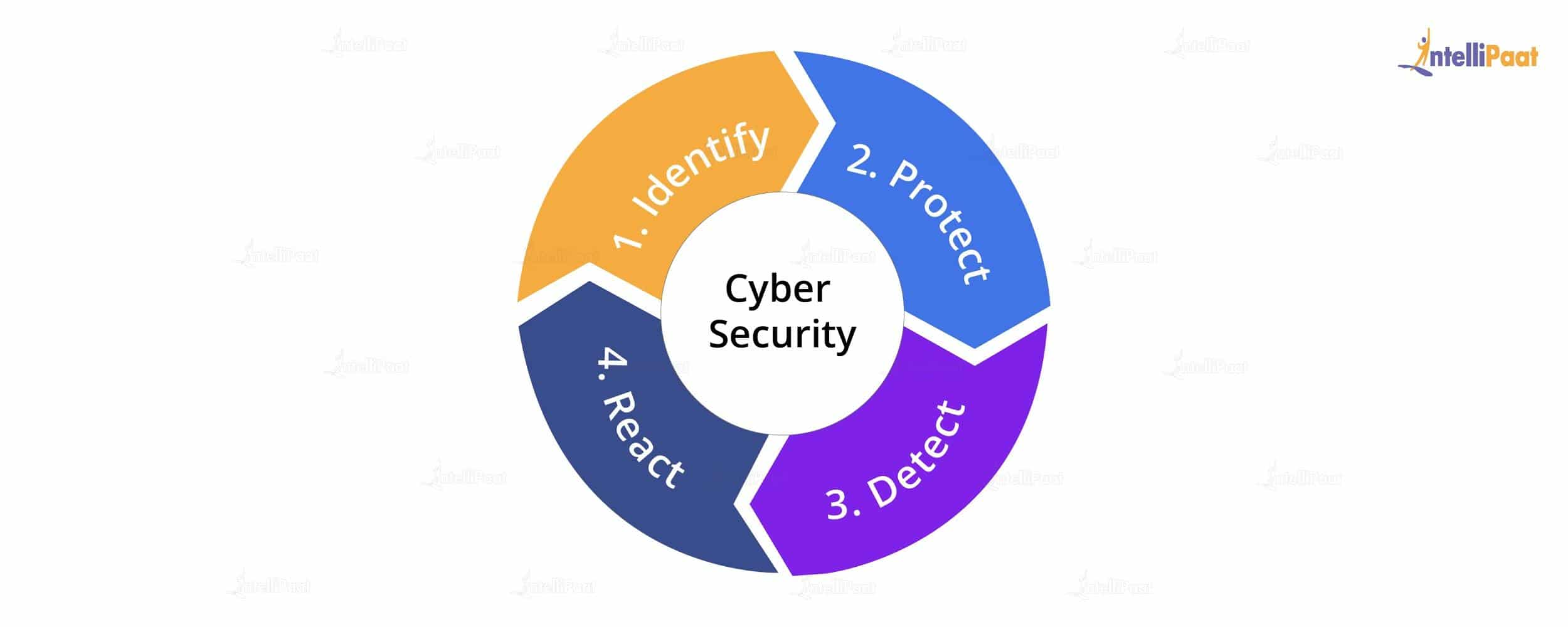 Phases of Cyber Security