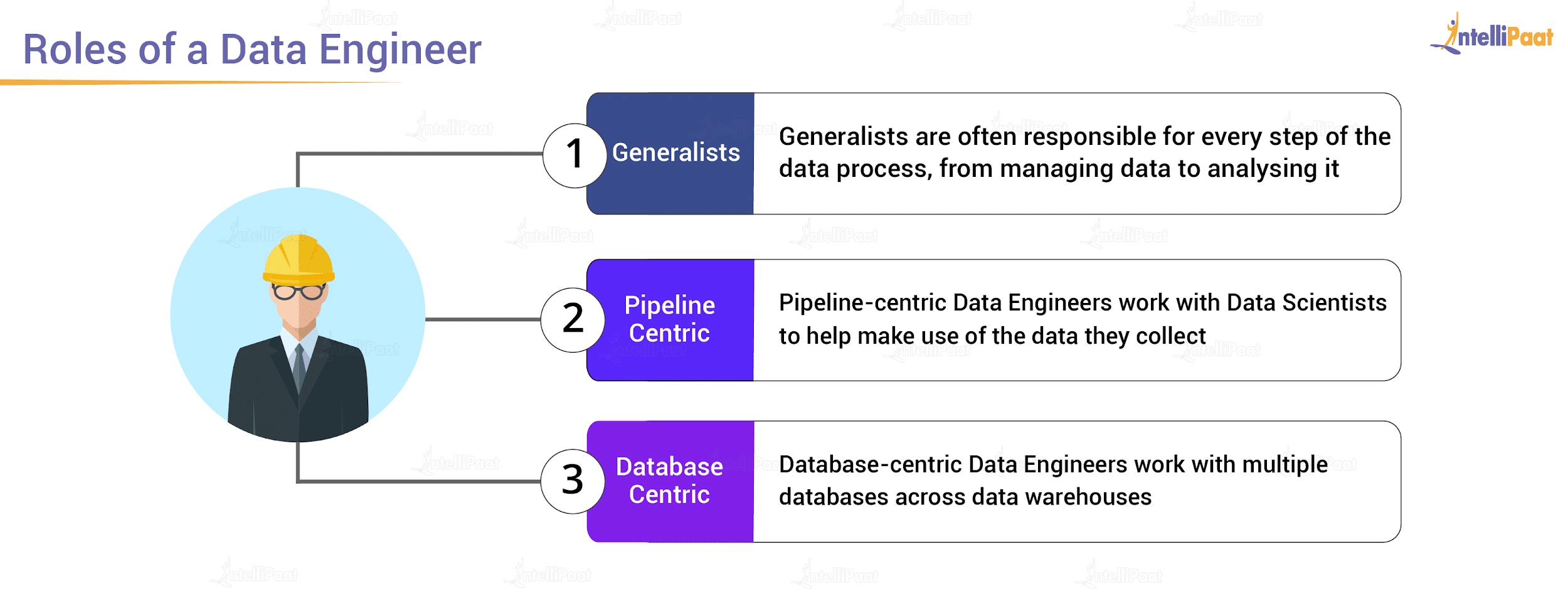 Roles of a Data Engineer