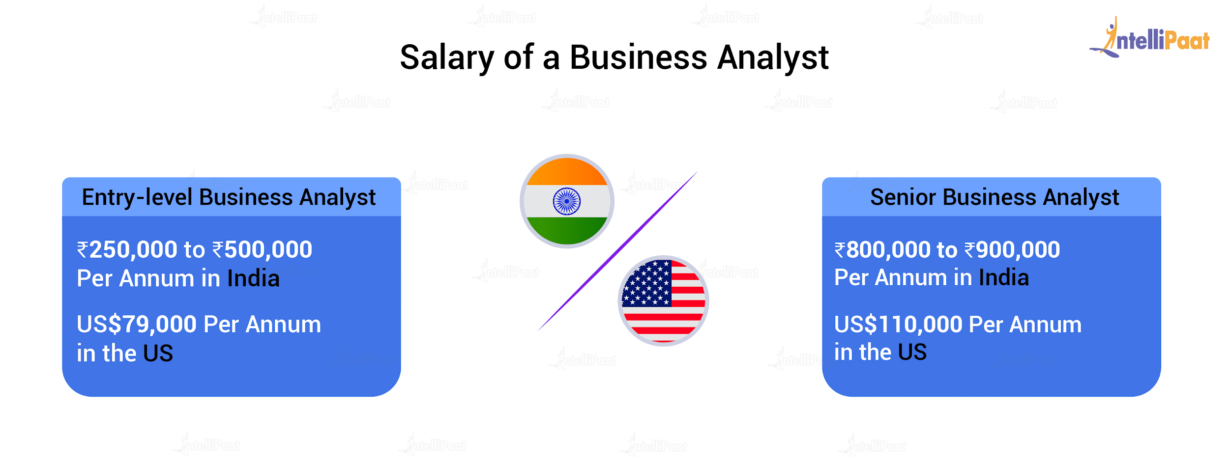 Salaries of Business Analysts in India and in the US