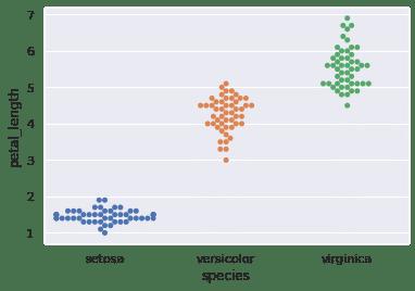 Seaborn Python Swarmplot Iris Dataset