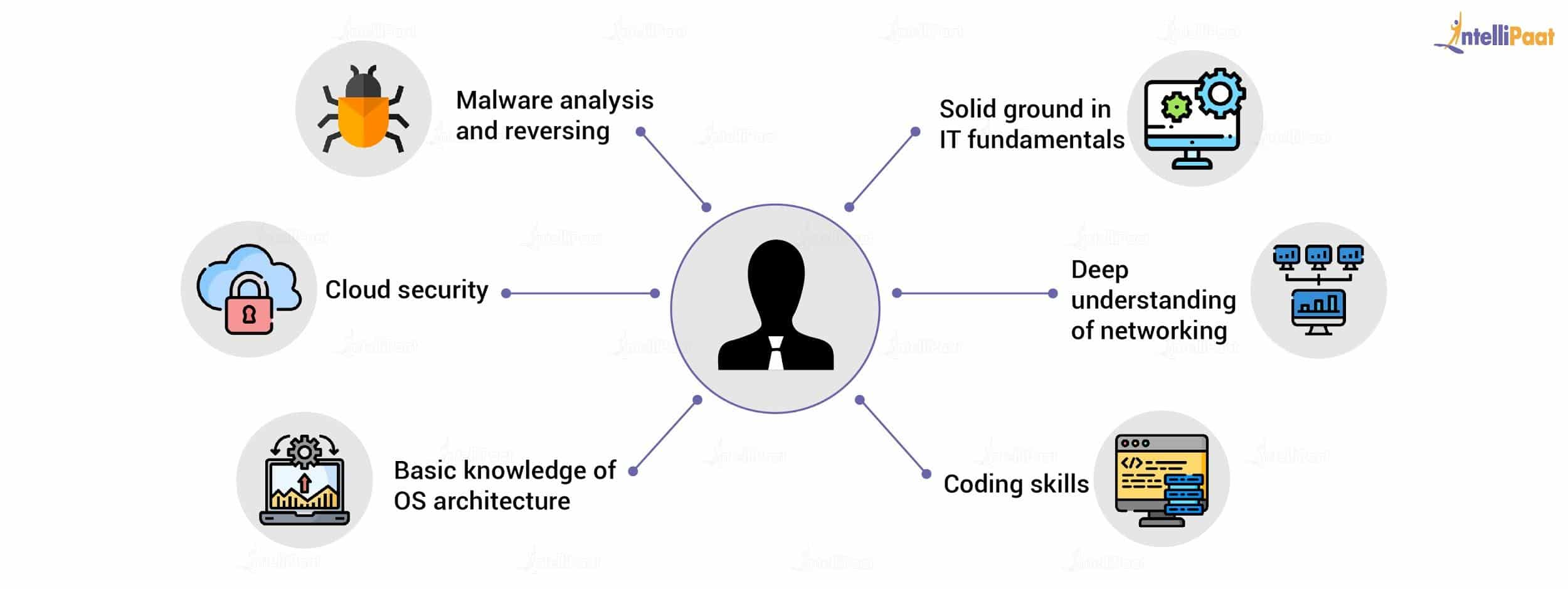 Skills for Ethical Hacking