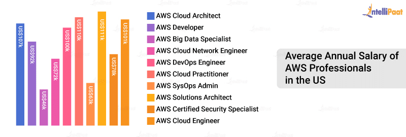 AWS Salary in USA
