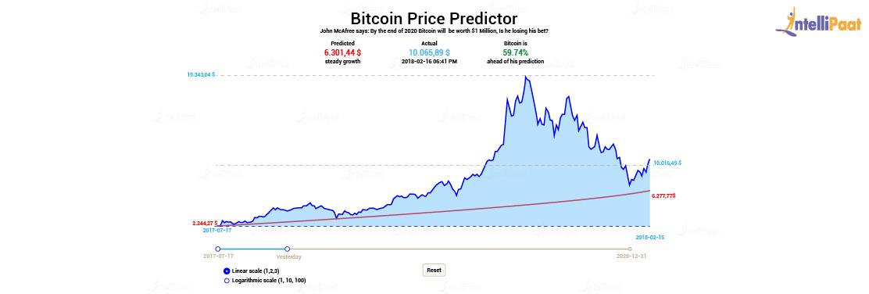 Bitcoin Price Predictor Project