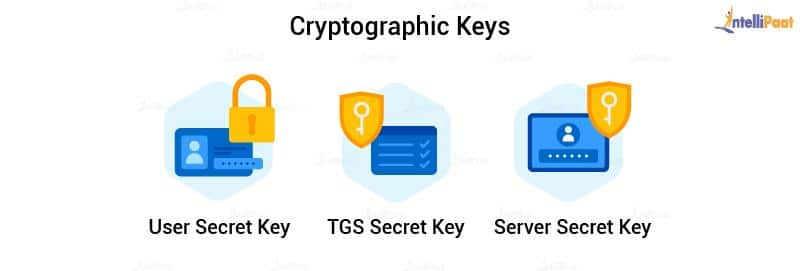 Cryptographic Keys