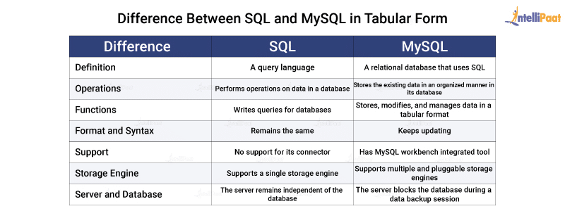 Difference Between SQL and MySQL