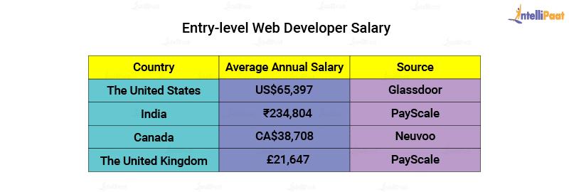 Entry level Web Developer Salary