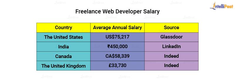 Freelance Web Developer Salary