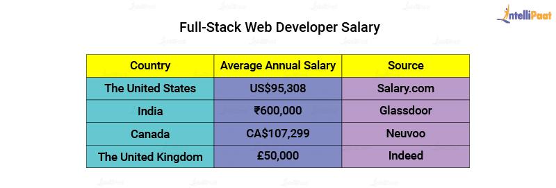 Full Stack Web Developer Salary