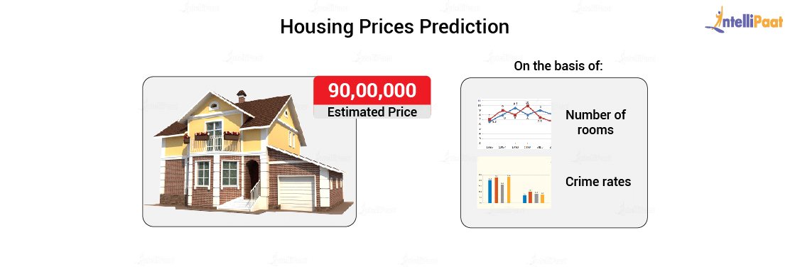 Housing Price Predictor Project
