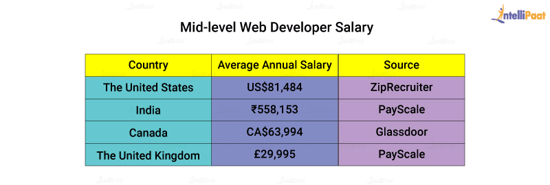 Mid level Web Developer Salary
