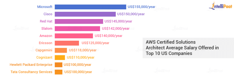Salaries of AWS Professionals in Top Companies