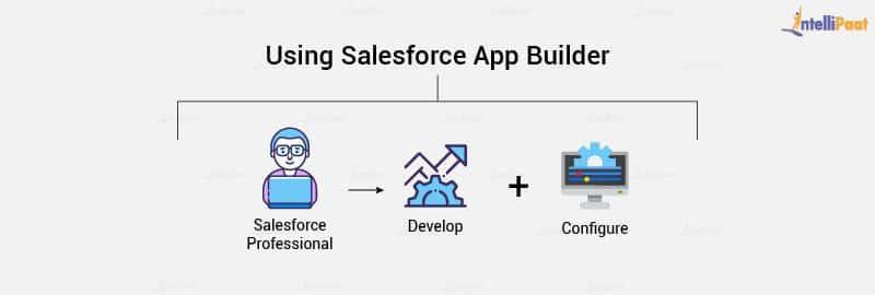 Salesforce App Builder Tasks