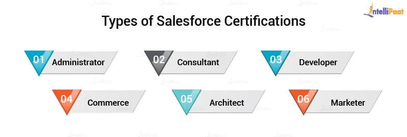 Salesforce Certification types